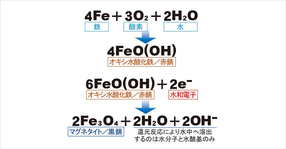 配管内で起きている化学変化